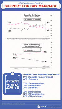 all gay sex positions politics same poll tracks dramatic rise support gay marriage